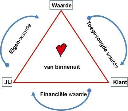 Tekening van de driehoek eigenwaarde, toegevoegde en financiële waarde