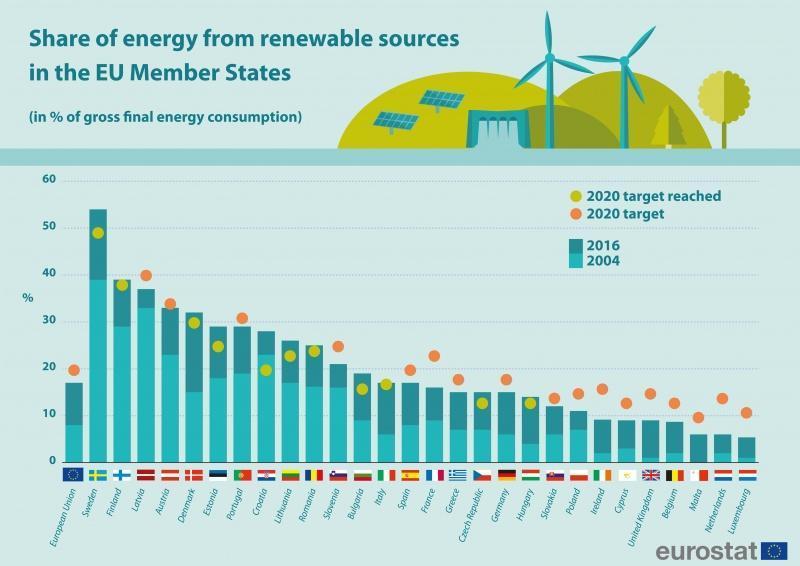 Tabel waaruit blijkt dat nederland onderaan bungelt qua energietransitie in Europa