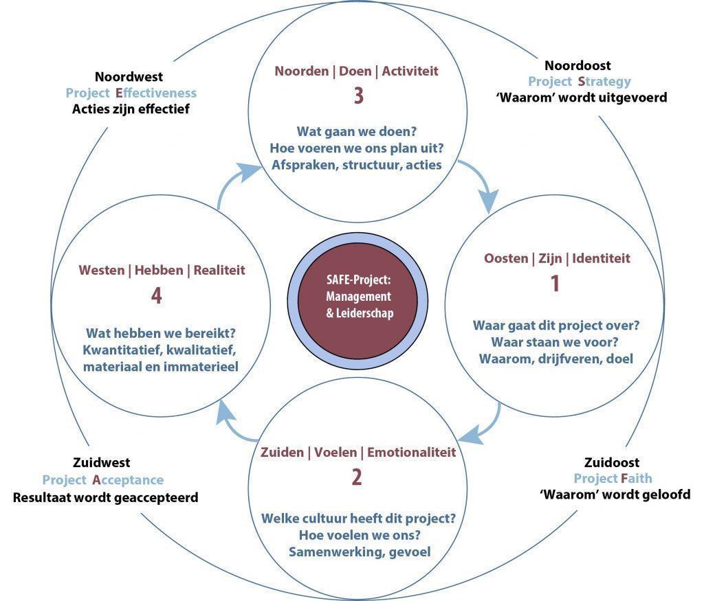 Framework voor SAFE-projecten door Madeleine Boerma